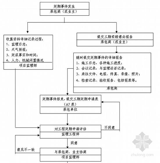 高档住宅工程监理大纲范本_4