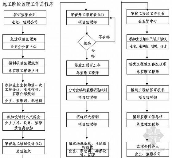 高档住宅工程监理大纲范本_2