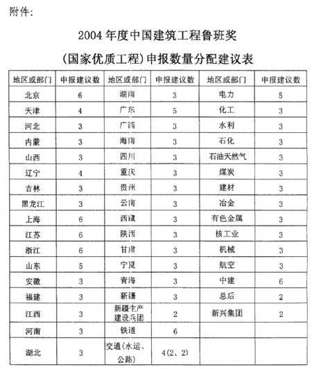 关于评选2004年度中国建筑工程鲁班奖(国家优质工程)的通知