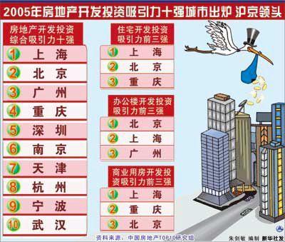 2005中国城市房地产开发投资吸引力十强出炉