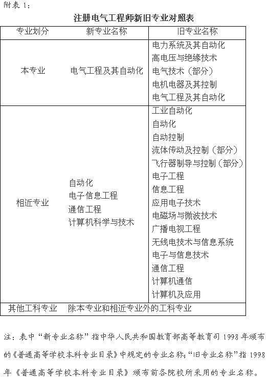 注册电气工程师执业资格考核认定办法