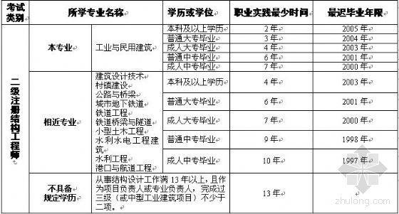 [吉林]07年结构工程师考试报名时间