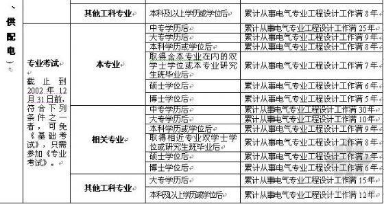 [吉林]07注册电气工程师考试报名时间