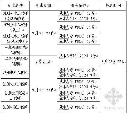 [天津]07注册电气工程师考试报名时间