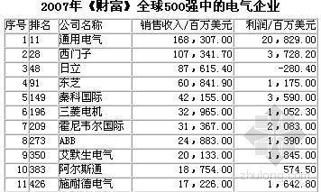 2007年中国电气工业100强分析报告(下)