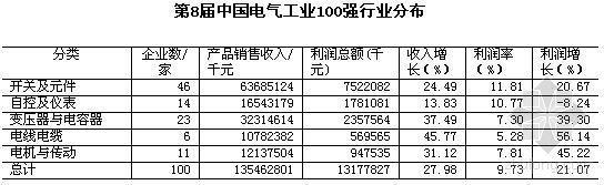 2007年中国电气工业100强分析报告(上)
