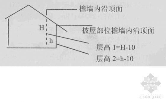 武汉市城市房屋拆迁估价操作技术规范