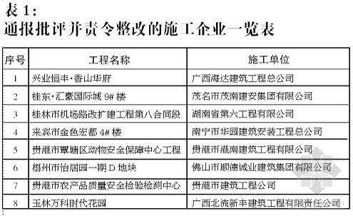"""钢筋违规""""瘦身""""广西一批违规施工监理企业被曝光"""