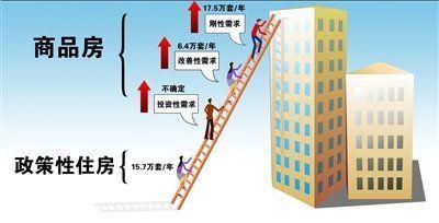 北京政协建议城四区合为两区 力促征收房产税