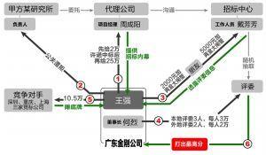 金钱开道攻破幕墙工程 南京整顿工程建设招投标