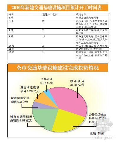 南宁火车东站项目计划于今年7月招投标8月份动工