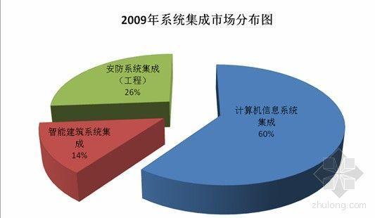 2010-2019系统集成行业趋势报告