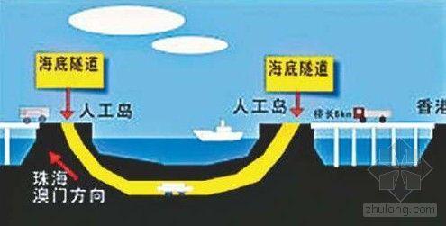"""港珠澳大桥""""岛隧工程""""技术项目通过验收"""