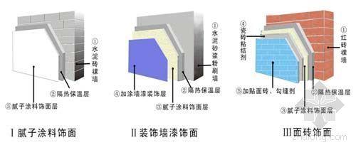 中国外墙外保温涂料市场发展分析