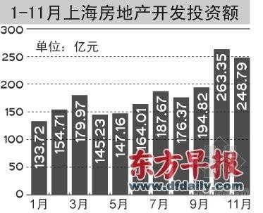前11月上海楼市成交1211.7万平方米 下滑16.5%