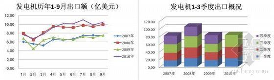 发电机行业分析报告