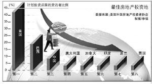 美机构调查显示中国在最佳房地产投资地中排名第三