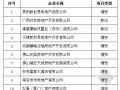 2012年2月29日完成備案的外商投資房地產企業名單
