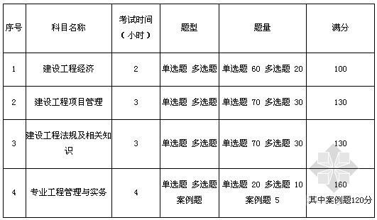 2012年一级建造师考试报名时间及报名指南