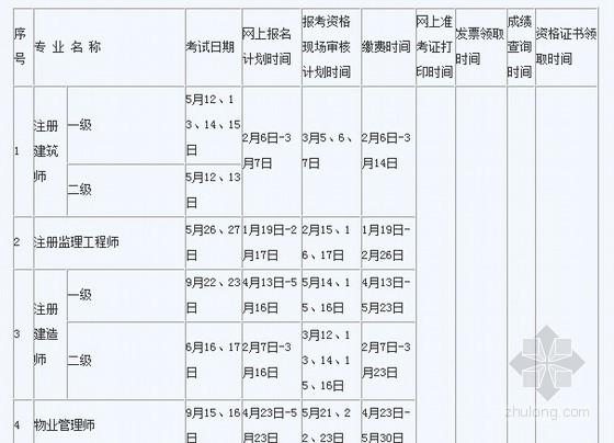 2012年福建造价工程师报名时间:5月7日-6月6日