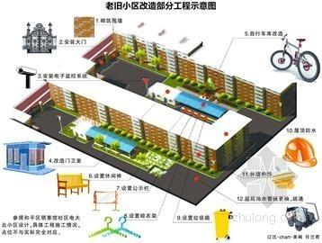 北京老旧小区节能改造开工过半