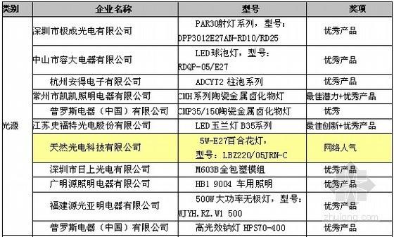 2012广州国际照明展览会产品大赛圆满成功产品大赛颁奖典礼9日在广