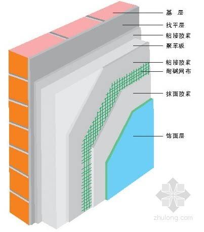 解决建筑节能 外保温材料是关键