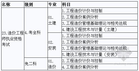 海南省2012年造价工程师考试报名通知