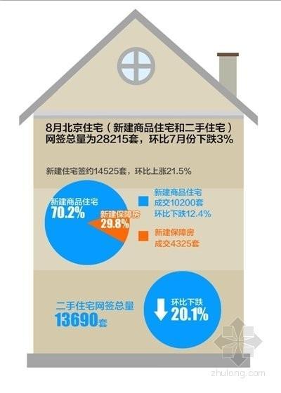 北京8月房地产市场及二手房市场成交量齐跌