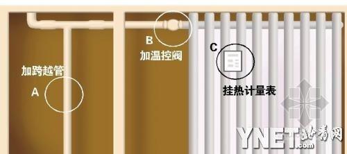 北京:节能改造老小区  免费安装温控阀