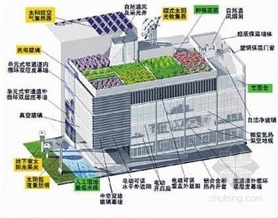 河南:建筑节能真正给老百姓带来的实惠