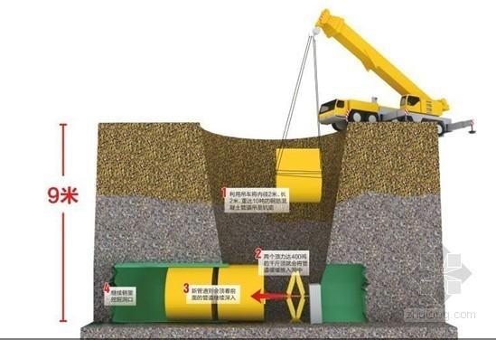 成都射线污水管网改造推进 2米管道下地