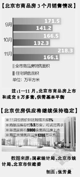 记者为您呈现真实的北京楼市