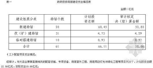 深圳大运会投140亿收入12亿 审计存结算不实等问题