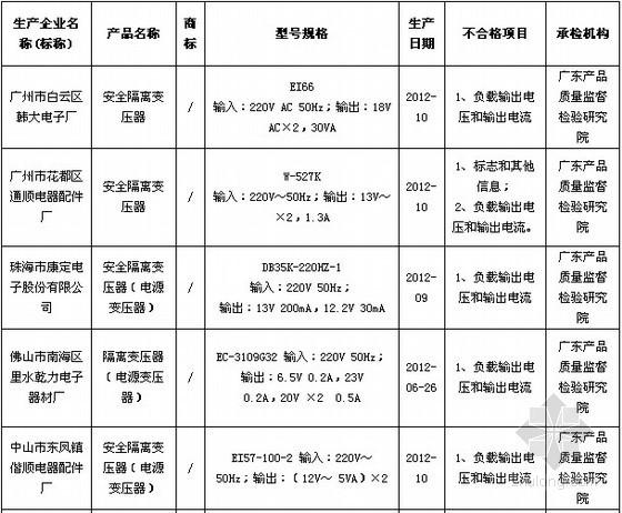 广东安全隔离变压器质监抽查 8批次不合格