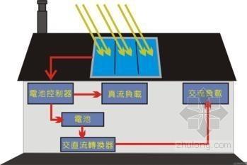 太阳能发电可平价接入电网
