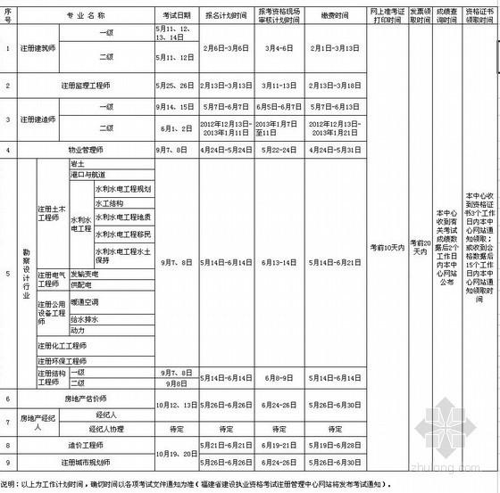 福建2013年造价师考试报名:5月21日-6月21日