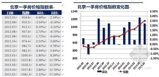克而瑞北京5月房价分析报告