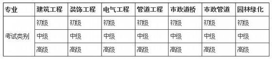 山东2013年造价员考试报名:截止至6月30日