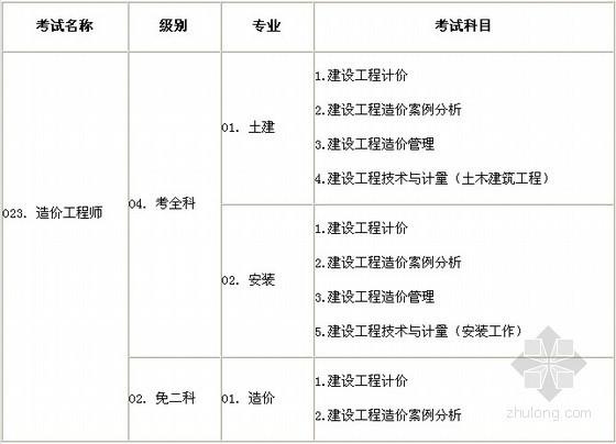 湖北黄石2013年造价师报名时间:7月1日-7月15日