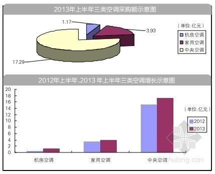 2013年上半年空调采购数据分析