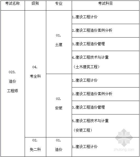 山东2013年造价师报名:7月23日-8月13日