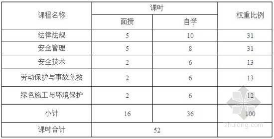 """北京市建筑施工企业""""三类人员""""安全生产培训考核大纲(修订稿)公布"""