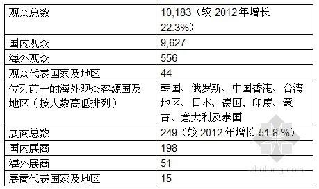 上海国际供热通风空调、城建设备与技术展览会之总结报告