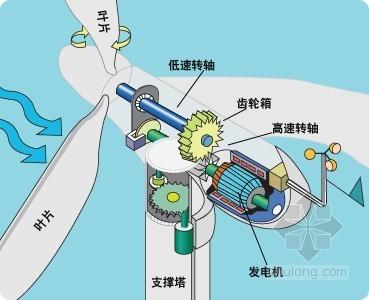 """风力发电叶片顶部可制成""""风筝""""获取风能"""