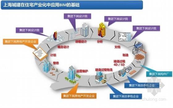 BIM技术助推装配式住宅发展