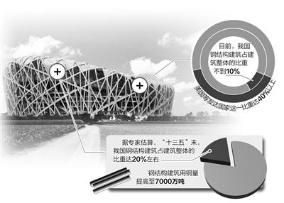 """钢结构建筑:寻找""""刚需""""突破口"""