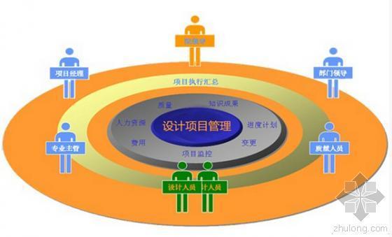 项目工程管理的具体分析