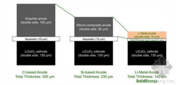 中美联合研发无负极电池 可以用在哪些领域?