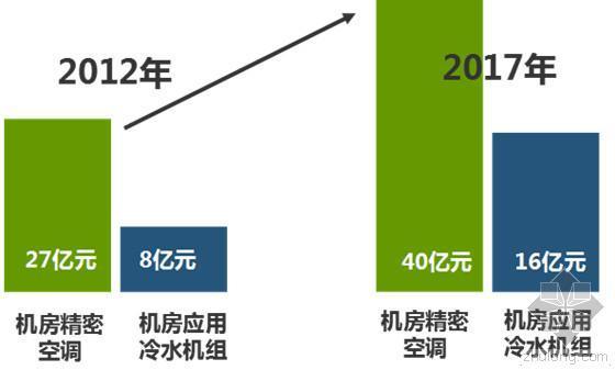 需求释放:机房空调市场面临时代机遇